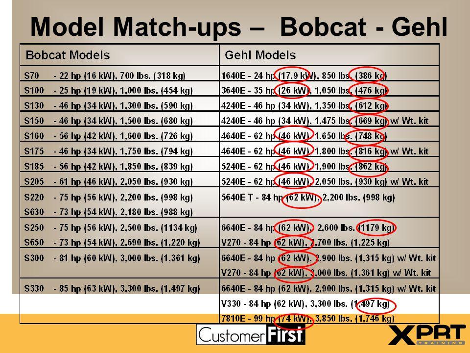 Model Match-ups – Bobcat - Gehl