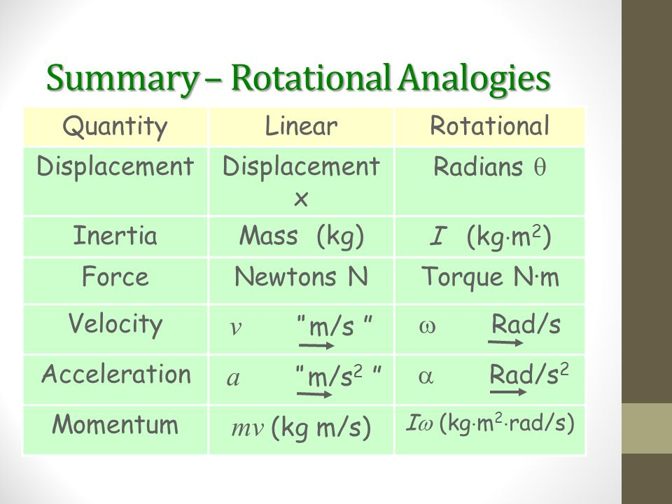 Summary – Rotational Analogies