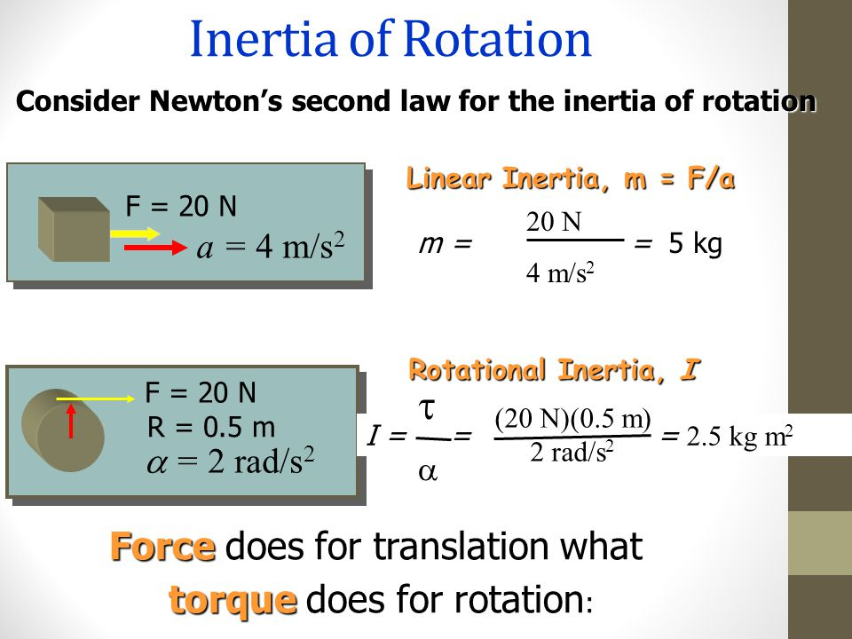 Inertia of Rotation t Force does for translation what