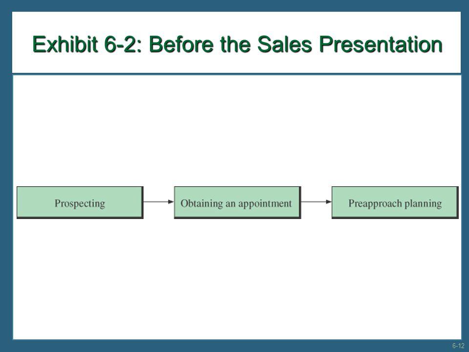 Exhibit 6-2: Before the Sales Presentation