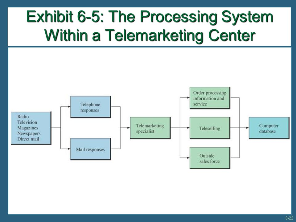 Exhibit 6-5: The Processing System Within a Telemarketing Center