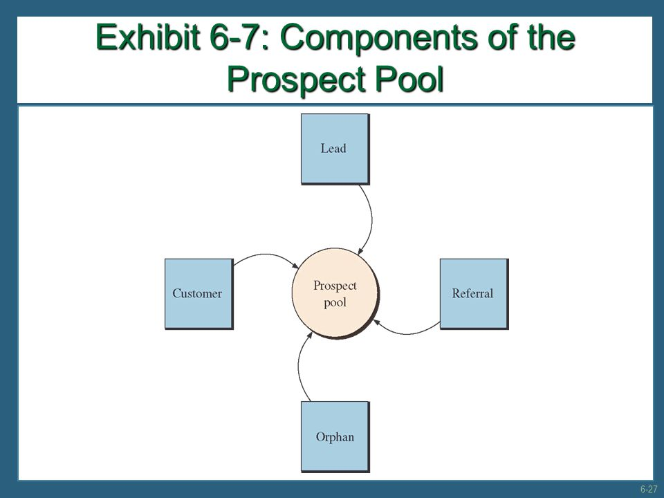Exhibit 6-7: Components of the Prospect Pool
