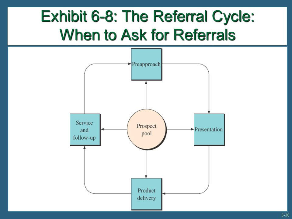 Exhibit 6-8: The Referral Cycle: When to Ask for Referrals