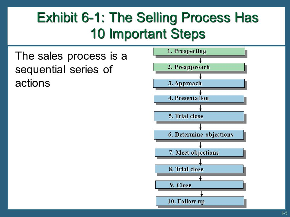 Exhibit 6-1: The Selling Process Has 10 Important Steps