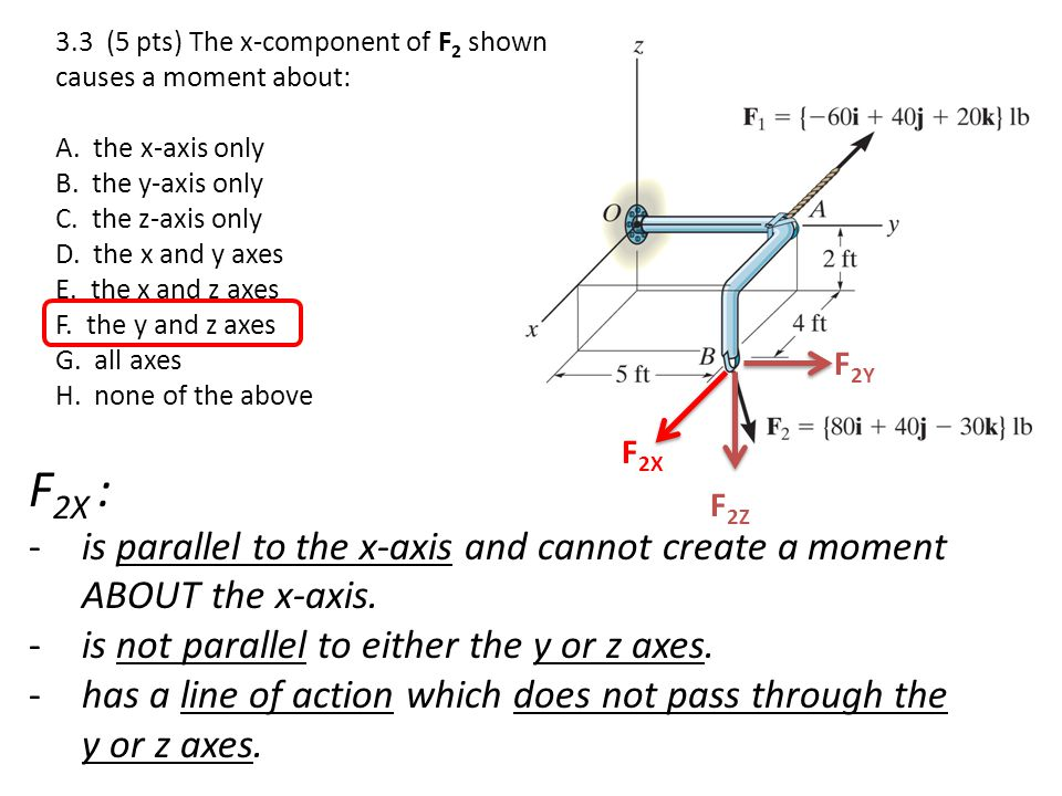 3.3 (5 pts) The x-component of F2 shown causes a moment about: