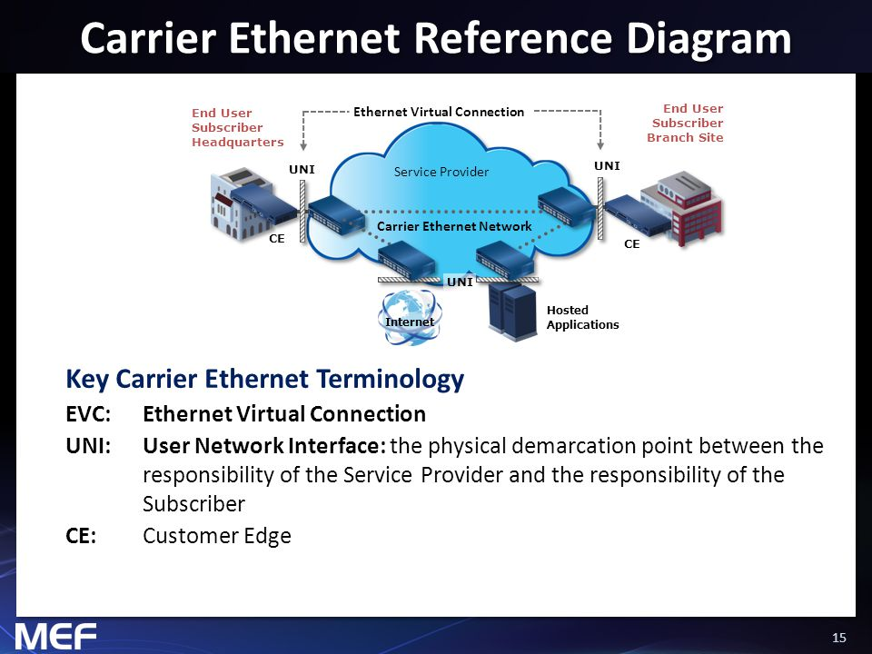 Carrier Ethernet Reference Diagram