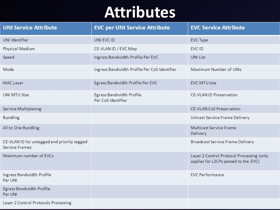 Attributes UNI Service Attribute EVC per UNI Service Attribute