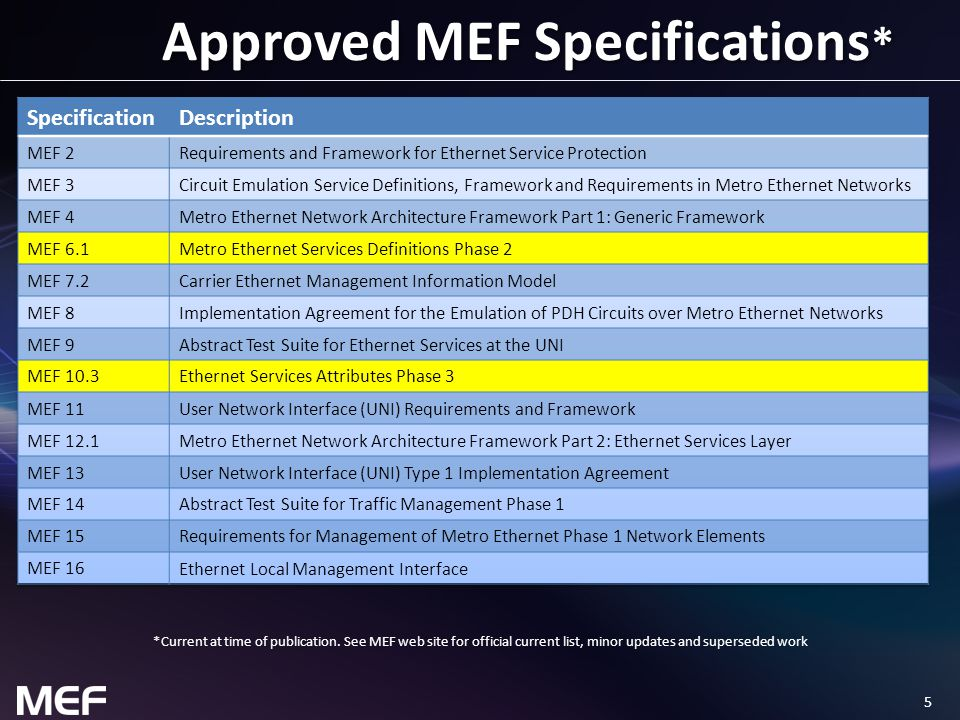 Approved MEF Specifications*