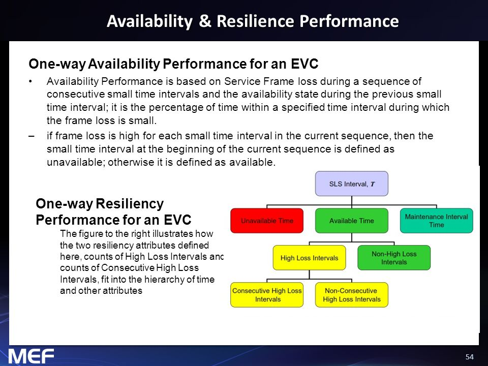 Availability & Resilience Performance