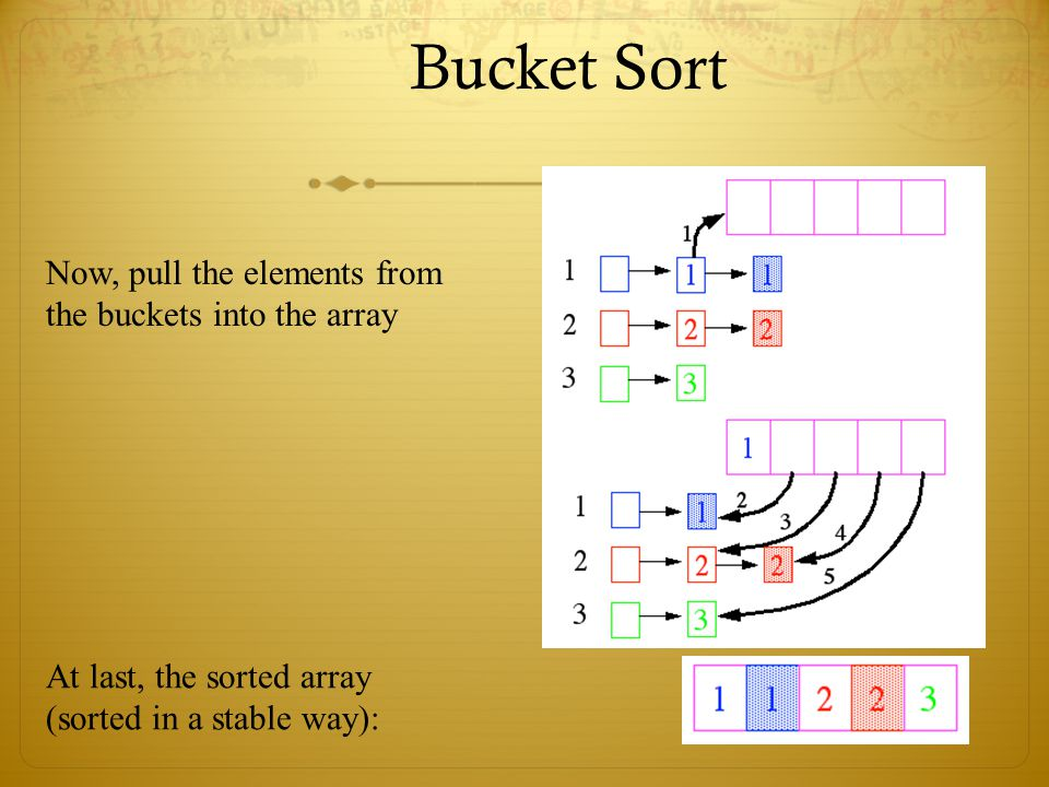 Bucket Sort Now, pull the elements from the buckets into the array