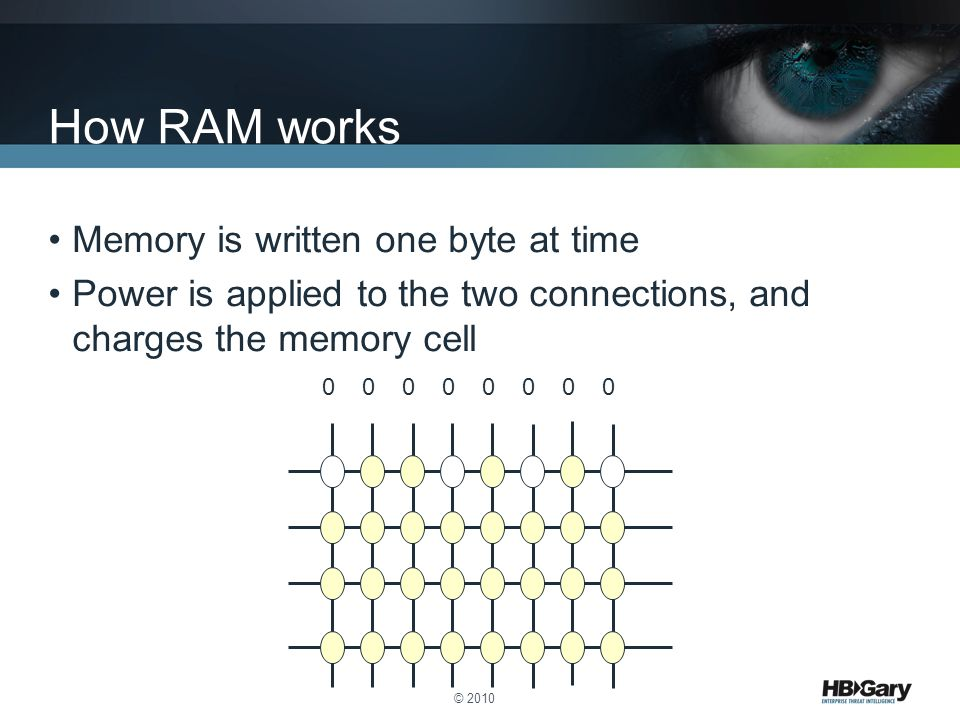 How RAM works Memory is written one byte at time