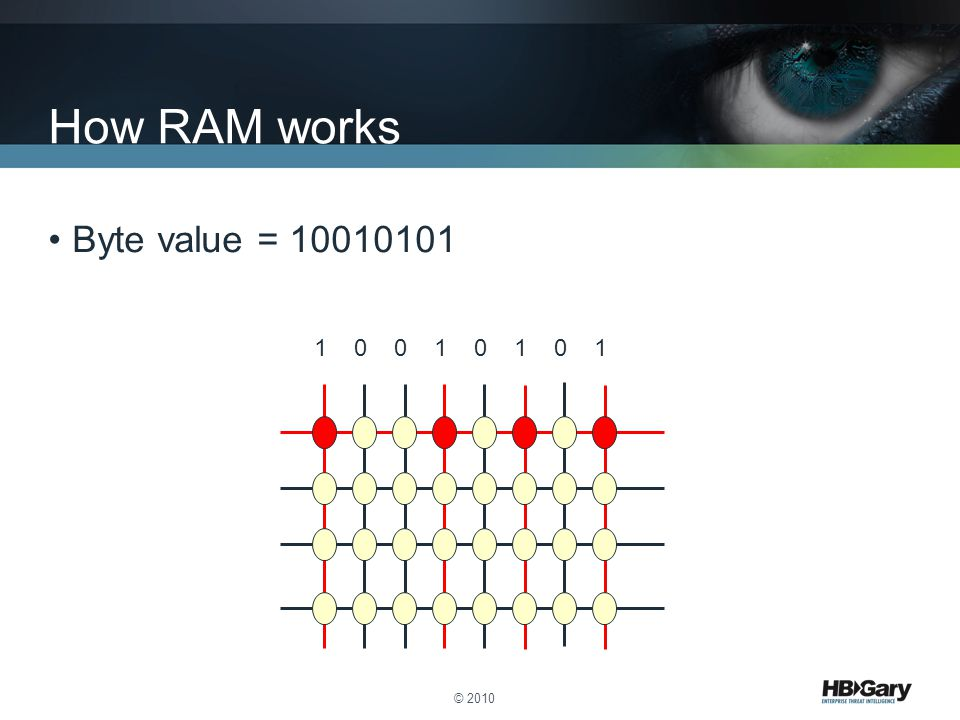 How RAM works Byte value = 10010101 1 0 0 1 0 1 0 1