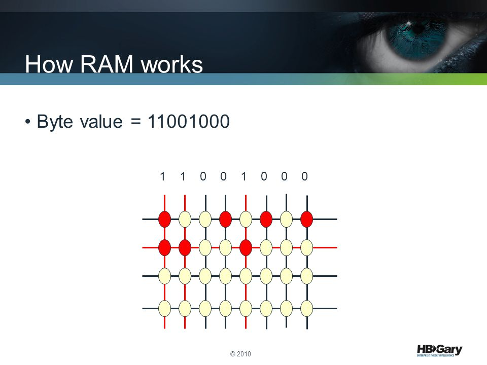 How RAM works Byte value = 11001000 1 1 0 0 1 0 0 0 © 2010