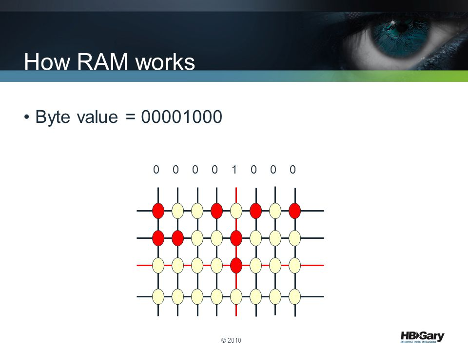 How RAM works Byte value = 00001000 0 0 0 0 1 0 0 0 © 2010