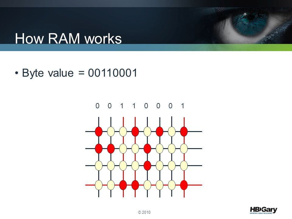 How RAM works Byte value = 00110001 0 0 1 1 0 0 0 1 © 2010
