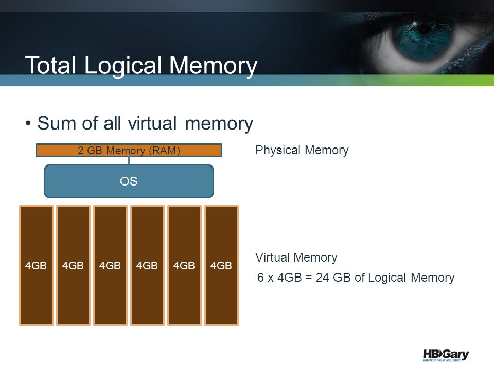 Total Logical Memory Sum of all virtual memory Physical Memory OS