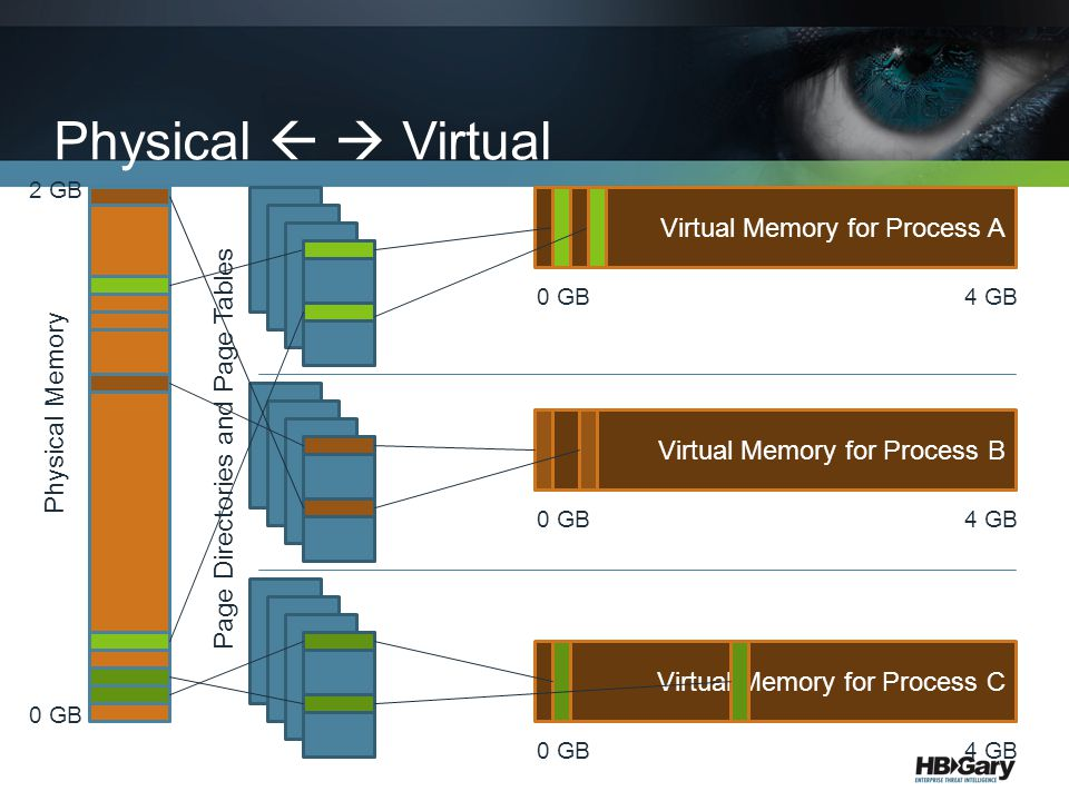 Physical   Virtual Virtual Memory for Process A