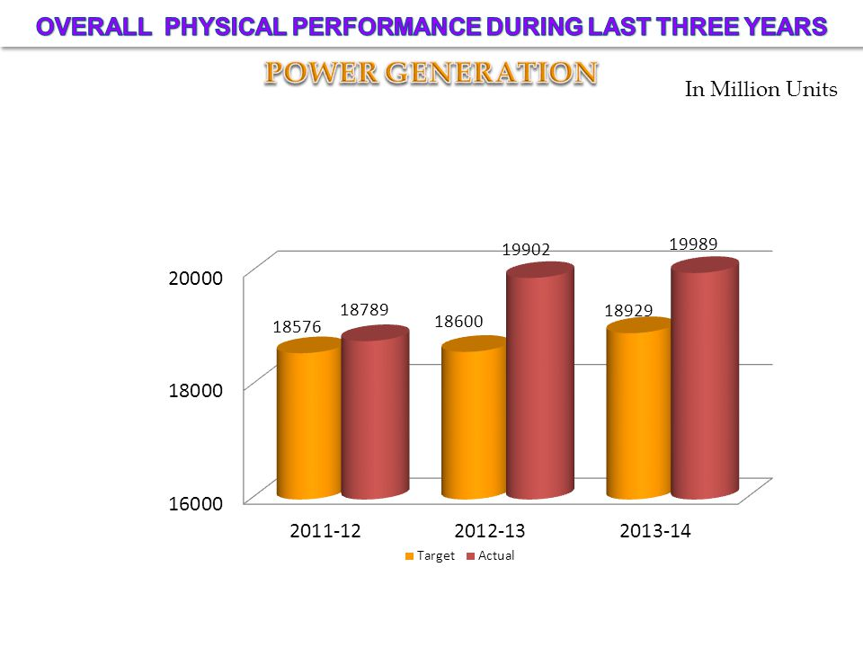 OVERALL PHYSICAL PERFORMANCE DURING LAST THREE YEARS