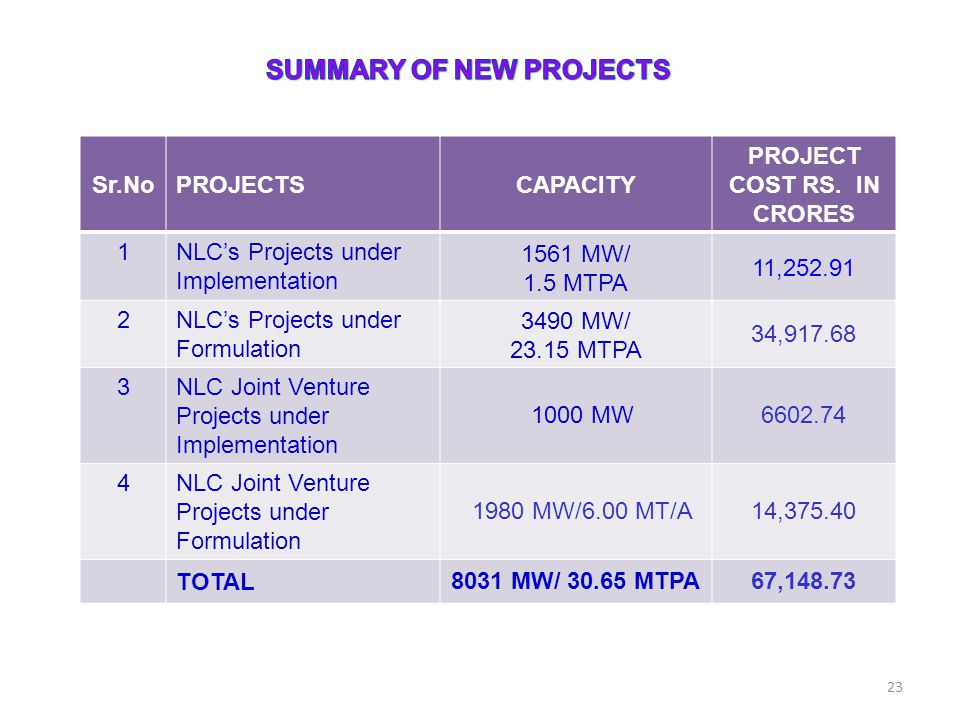 SUMMARY OF NEW PROJECTS PROJECT COST RS. IN CRORES