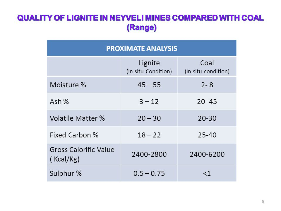 QUALITY OF LIGNITE IN NEYVELI MINES COMPARED WITH COAL (Range)