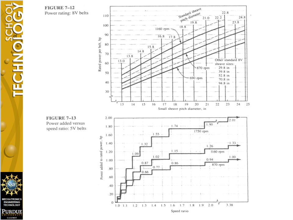Figure 7-12 and Figure 7-13