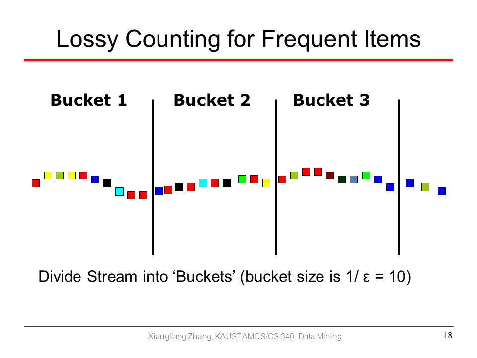 Lossy Counting for Frequent Items
