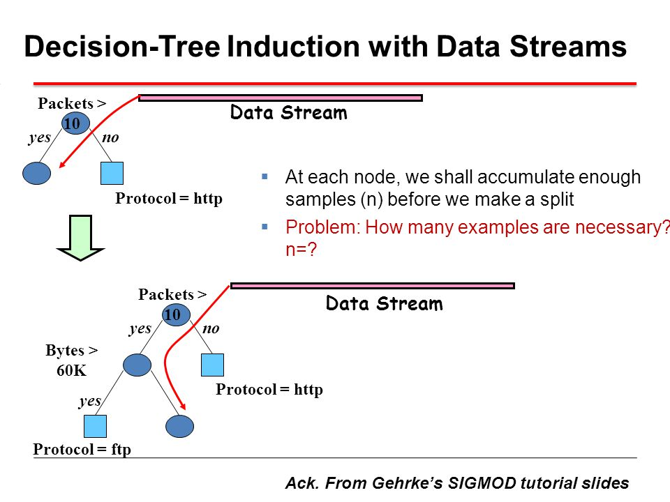 Decision-Tree Induction with Data Streams