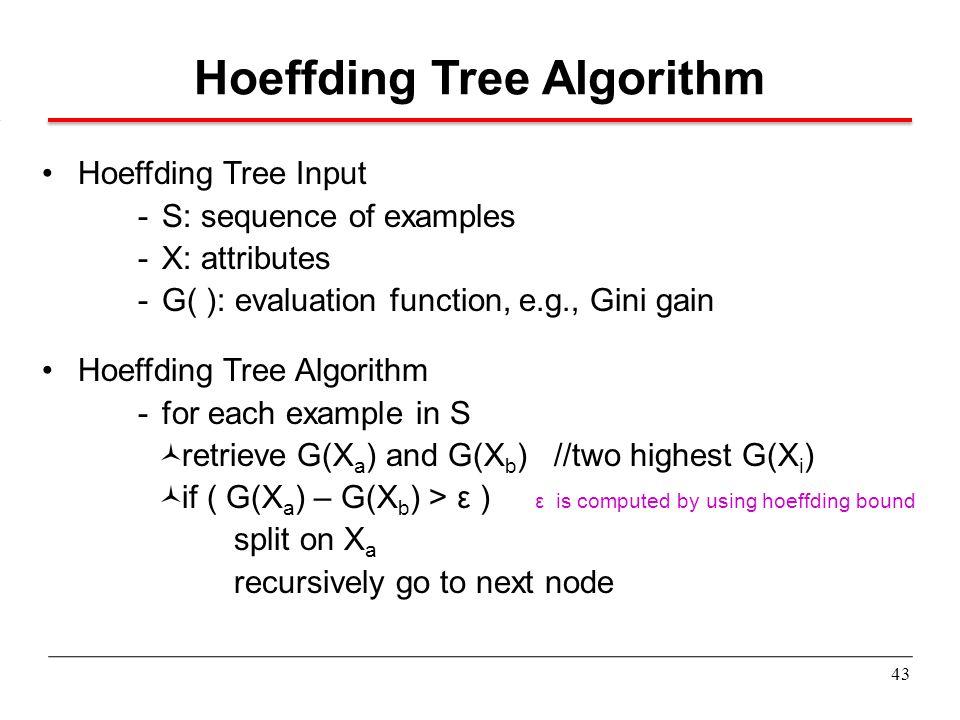 Hoeffding Tree Algorithm