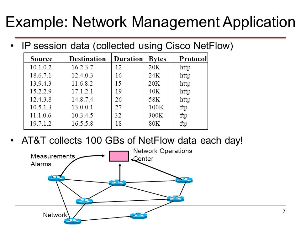Example: Network Management Application