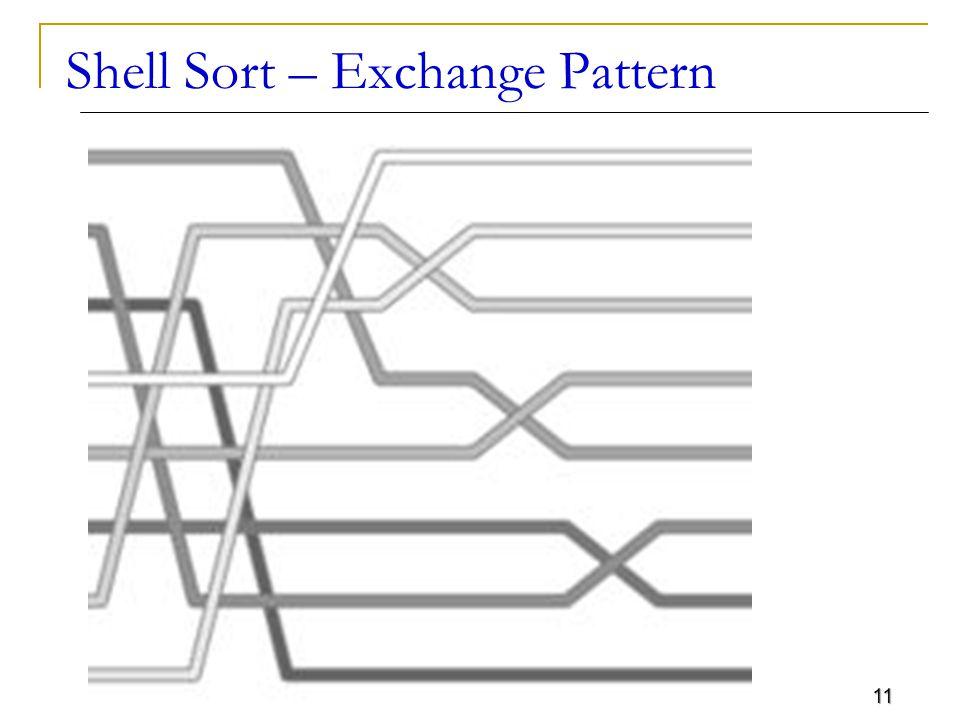 Shell Sort – Exchange Pattern