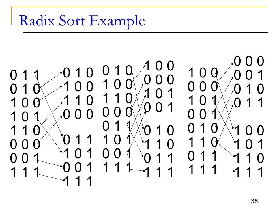 Radix Sort Example 0 0 0 0 0 0 0 0 1 0 1 0 0 1 1 1 0 0 1 0 1 1 1 0 1 1 1 1 1 1