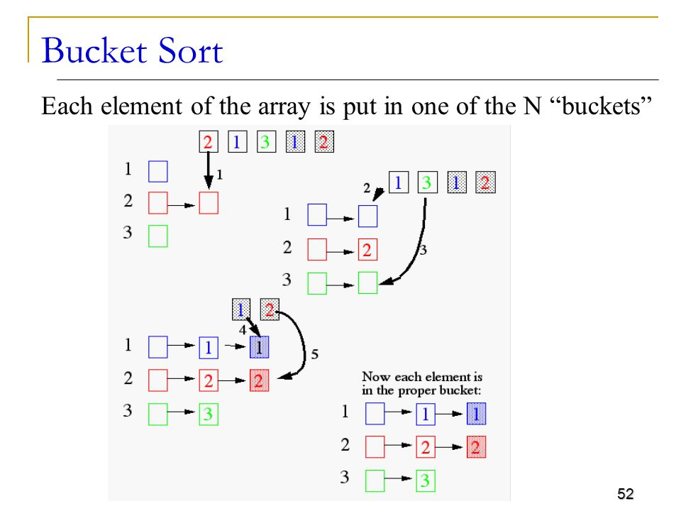 Bucket Sort Each element of the array is put in one of the N buckets