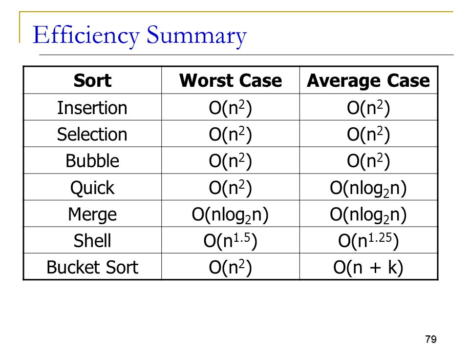Efficiency Summary Sort Worst Case Average Case Insertion O(n2)