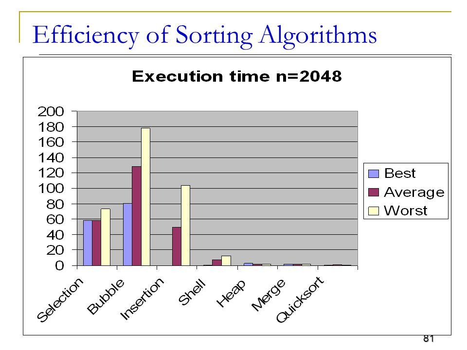 Efficiency of Sorting Algorithms