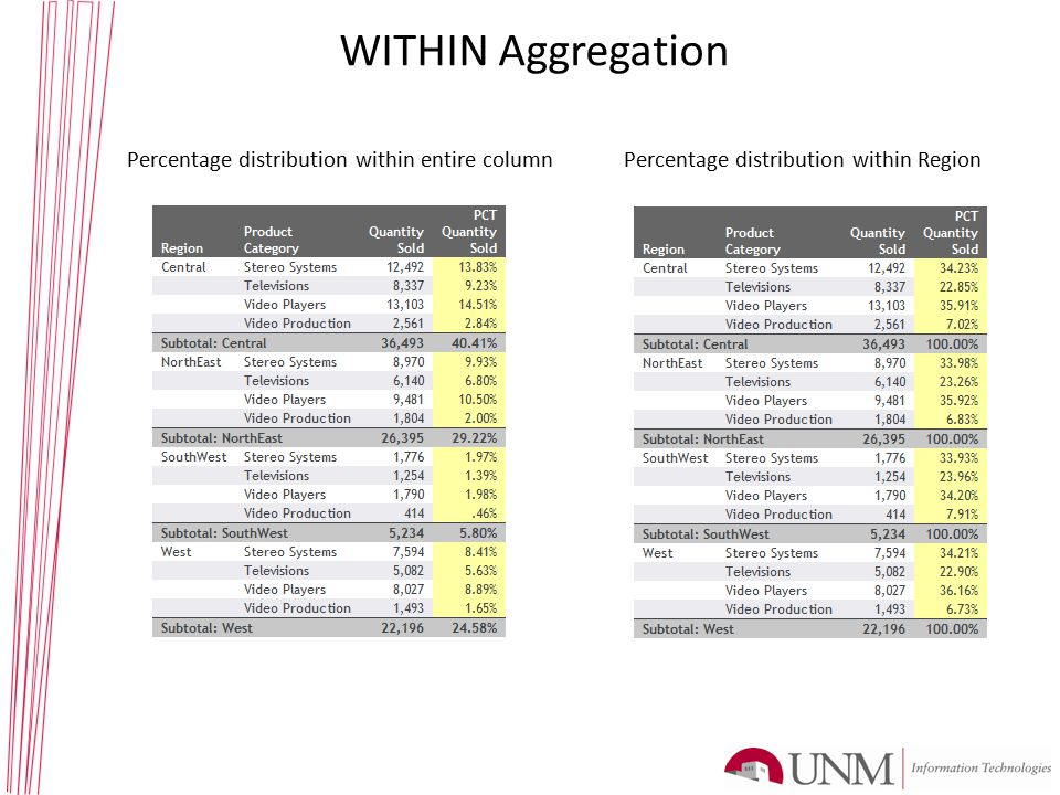 WITHIN Aggregation Percentage distribution within entire column