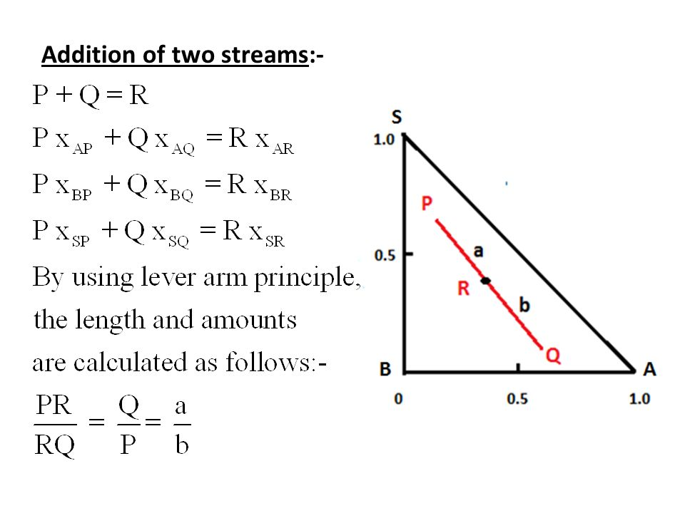 Addition of two streams:-