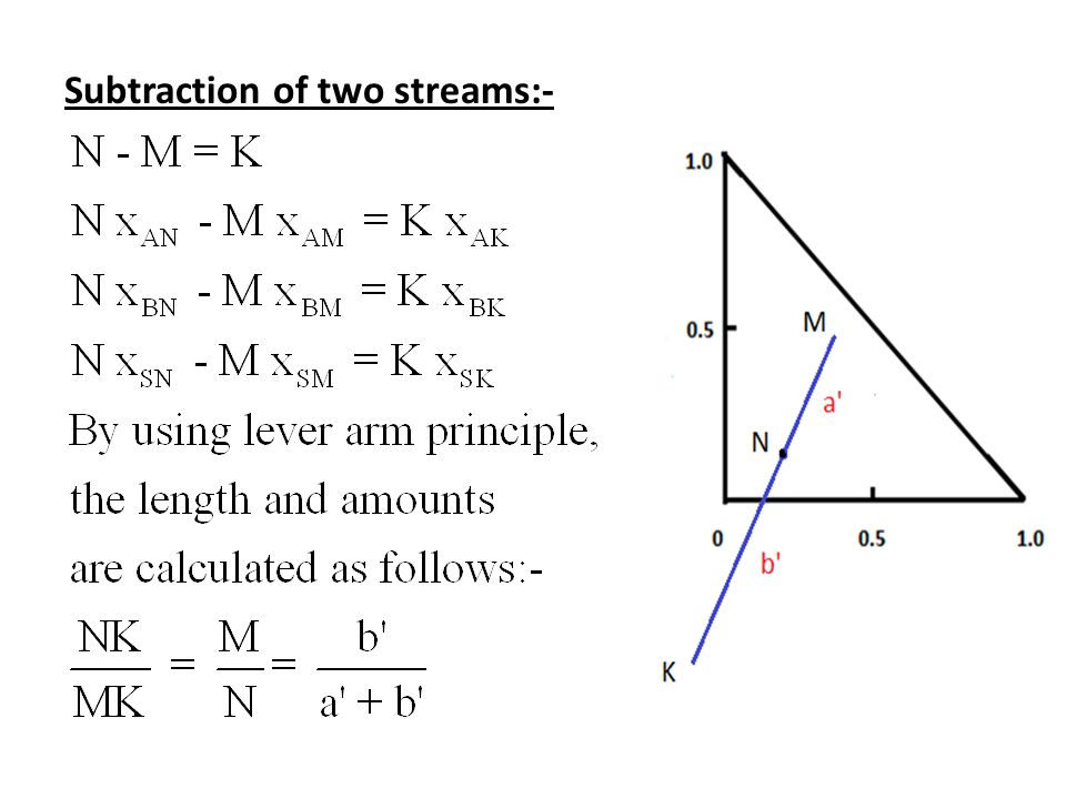 Subtraction of two streams:-