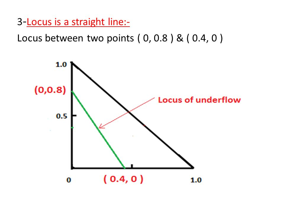 3-Locus is a straight line:- Locus between two points ( 0, 0.8 ) & ( 0.4, 0 )