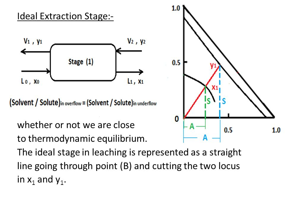 Ideal Extraction Stage:- Ideal extraction stage indicates whether or not we are close to thermodynamic equilibrium.