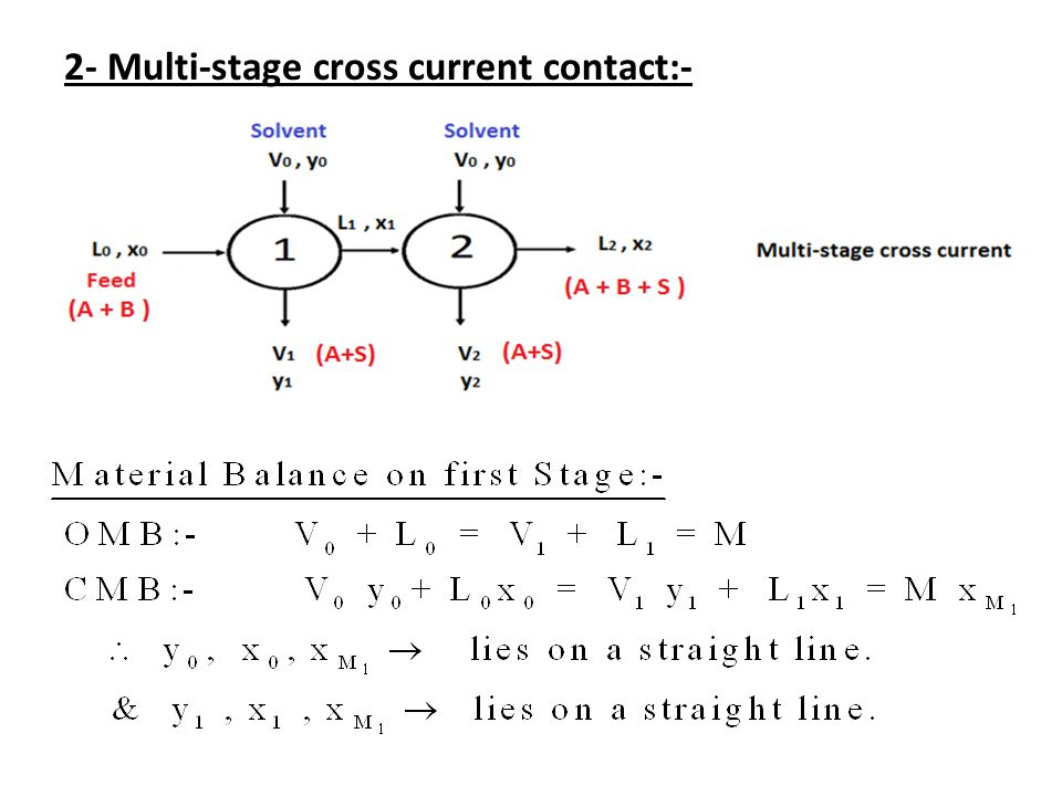 2- Multi-stage cross current contact:-