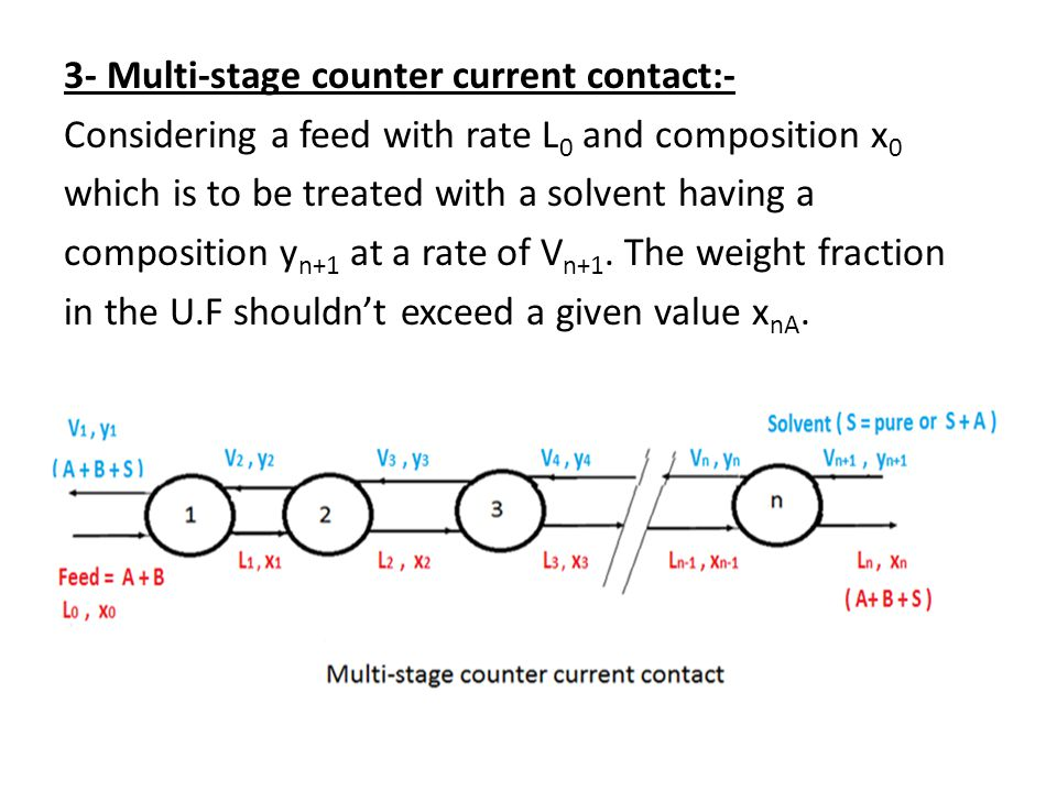 3- Multi-stage counter current contact:- Considering a feed with rate L0 and composition x0 which is to be treated with a solvent having a composition yn+1 at a rate of Vn+1.