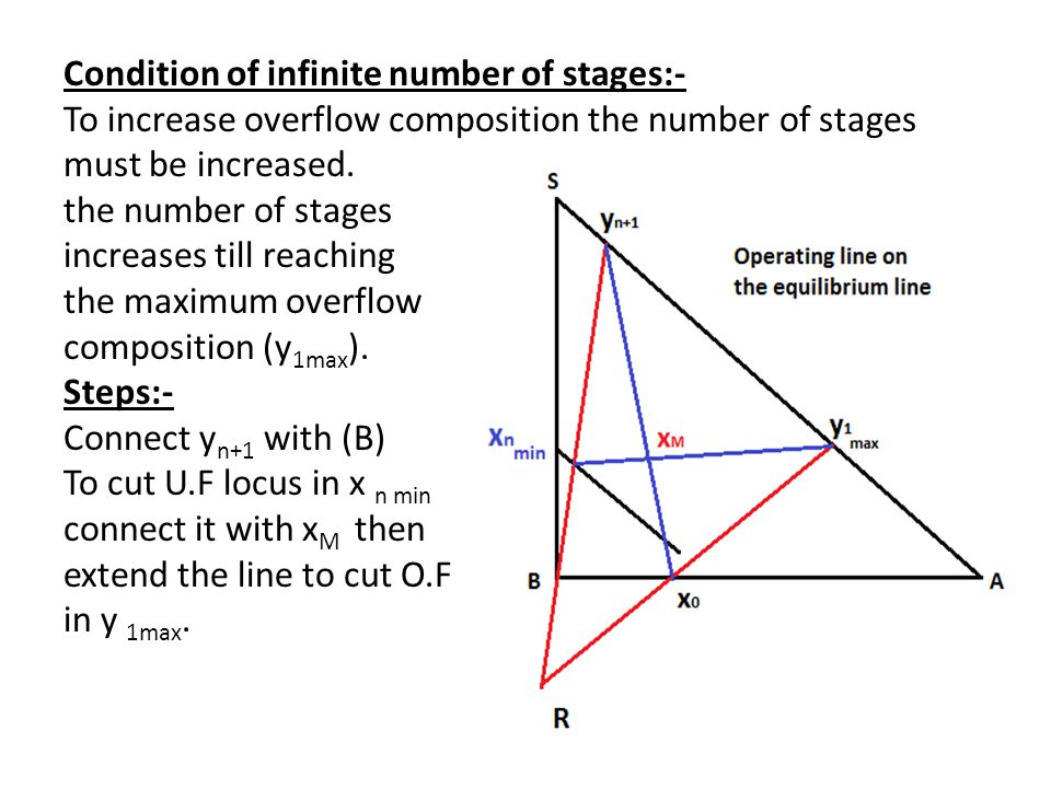 Condition of infinite number of stages:- To increase overflow composition the number of stages must be increased.