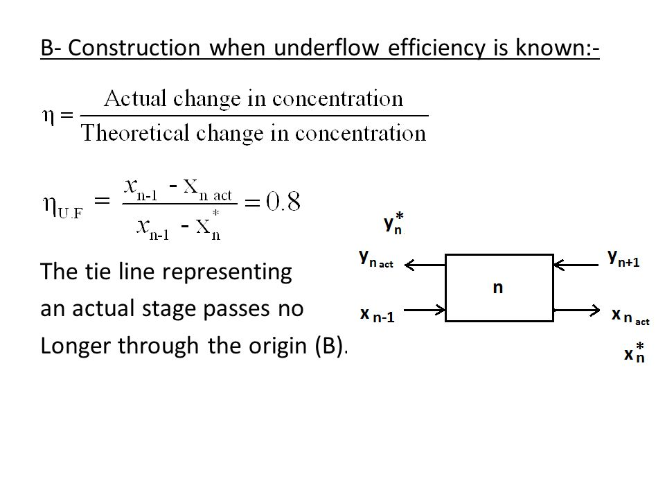 B- Construction when underflow efficiency is known:- The tie line representing an actual stage passes no Longer through the origin (B).