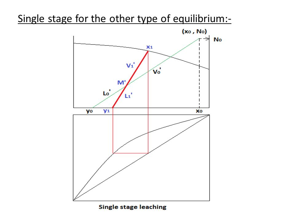 Single stage for the other type of equilibrium:-