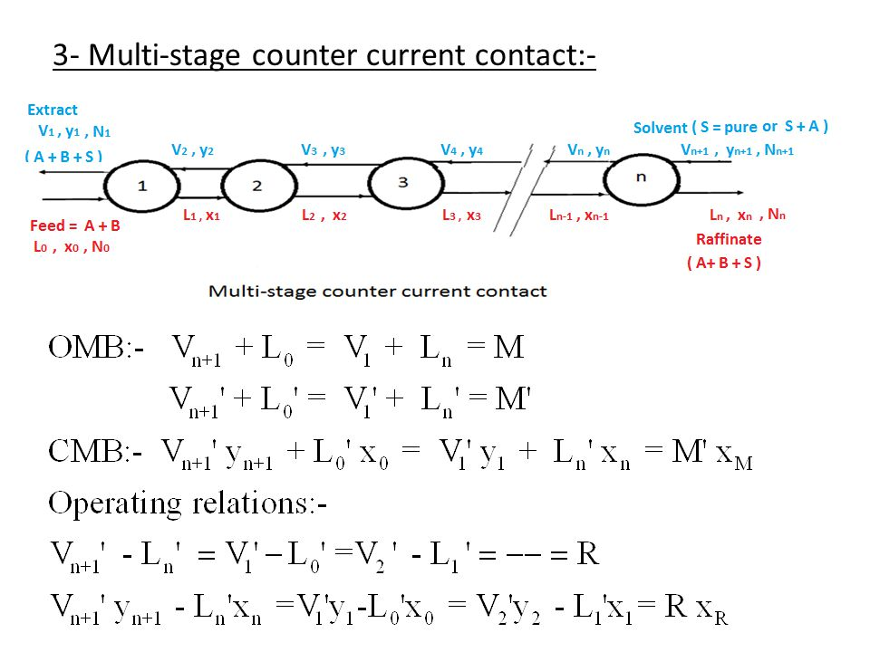 3- Multi-stage counter current contact:-