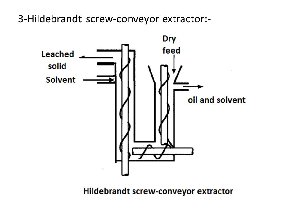 3-Hildebrandt screw-conveyor extractor:-