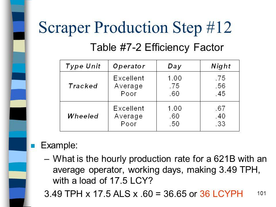 Scraper Production Step #12