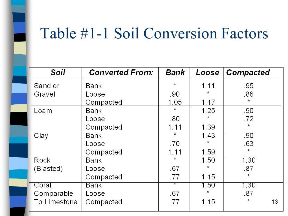 Table #1-1 Soil Conversion Factors