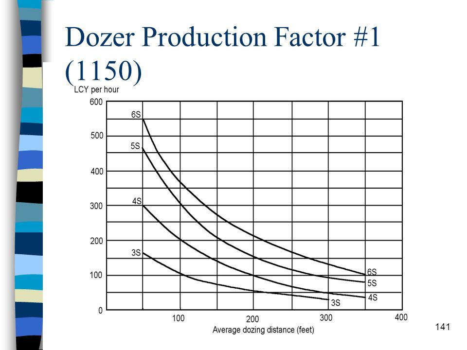 Dozer Production Factor #1 (1150)