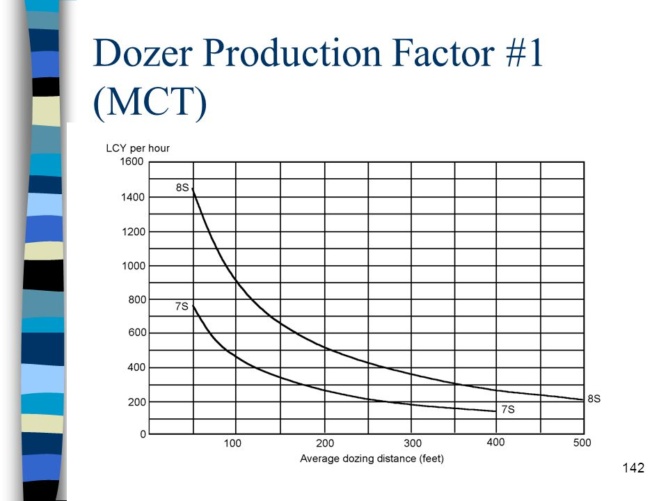 Dozer Production Factor #1 (MCT)